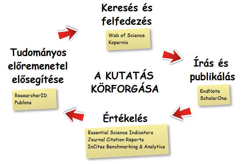 A kutatás körforgása