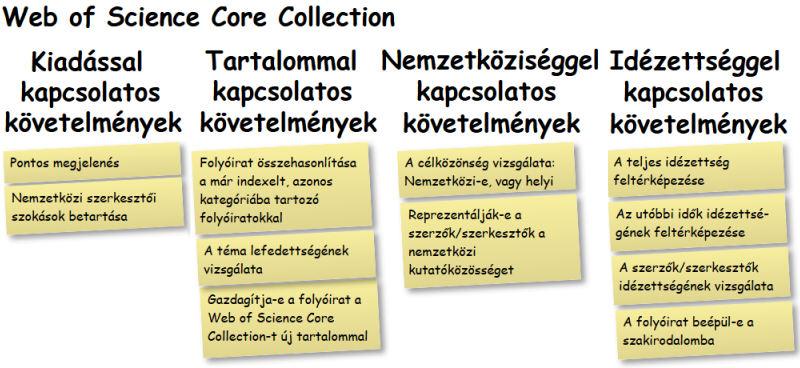 """A """"fő körbe"""", azaz az Web of Science Core Collection három alapindexébe"""
